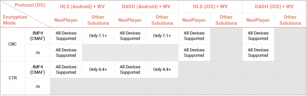 Widevine Player SDK: NexPlayer with Pre-Integrated DRM