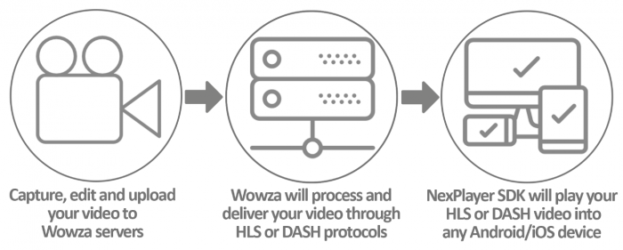 Learn more about our joint solution with wowza nexplayer.